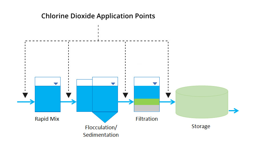 chlorine dioxide water treatment system