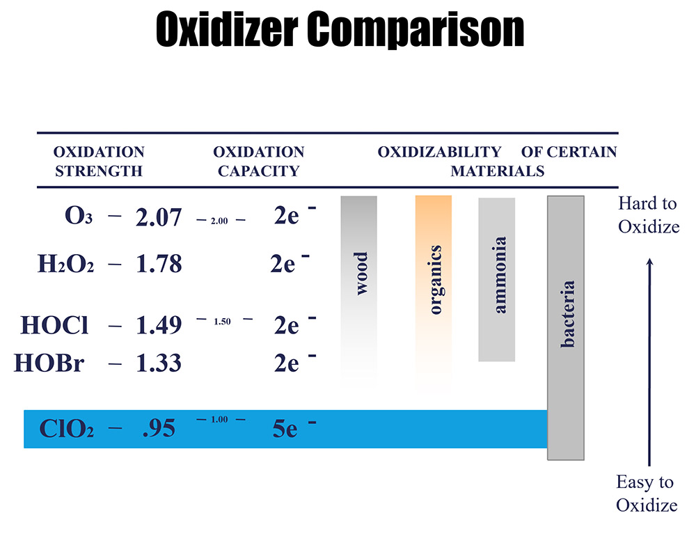 cooling tower water treatment oxidation